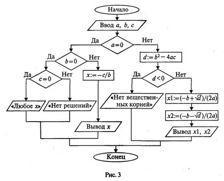 Блок-схема алгоритма приведена