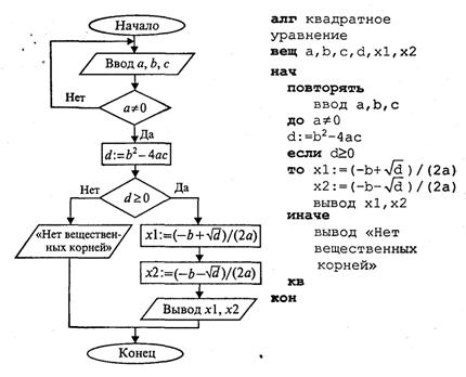 цикл с постусловием или