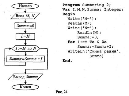 Блок-схема и программа на